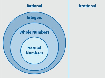 Venn Diagram Subsets Of Real Numbers Product Wiring Diagrams